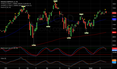 IXIC: NASDAQ   -   Pericolo