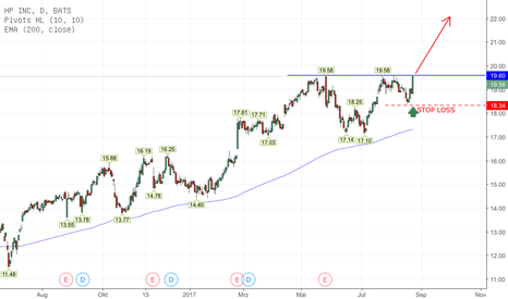HPQ: Hewlett Packard, Long!