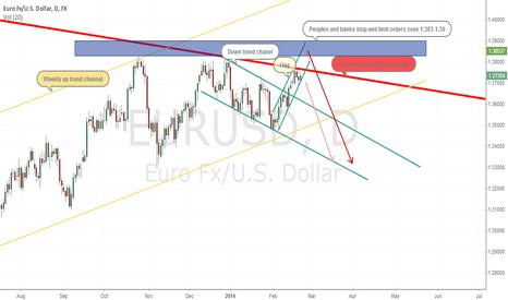 EURUSD: 6E (EUR/USD) ready to short