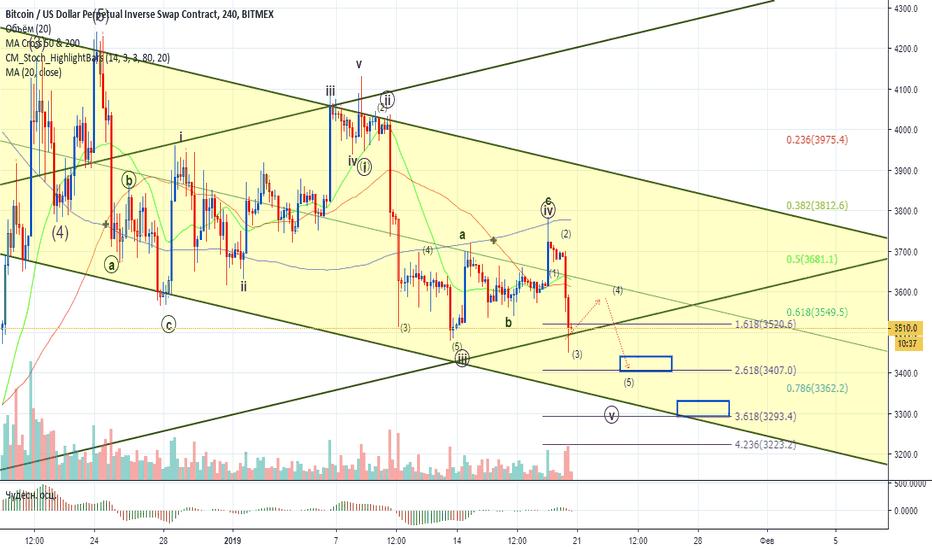 XBTUSD: Bitcoin - технический анализ монеты от 20.01.2019 (22:50 Мск)