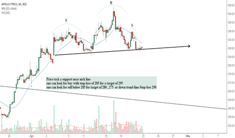 APOLLOTYRE: Refer chart