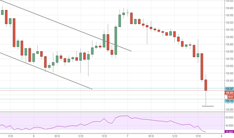 USDJPY: BUY AT 108.287   STOP LOSS  108.047  PRICE AT SUPPORT LEVEL