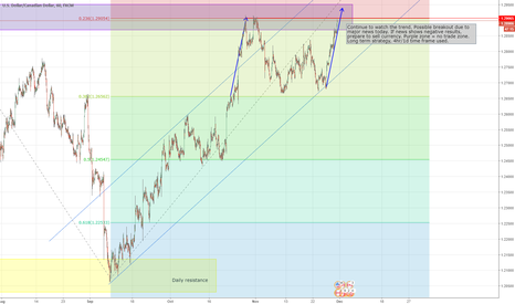 USDCAD: USDCAD outlook before major news