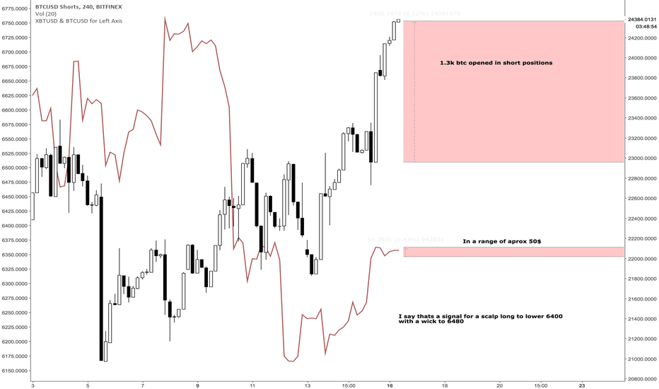 BTCUSDSHORTS: Scalp idea