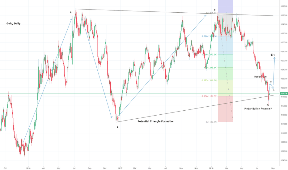 XAUUSD: Gold Triangle Structure Intact: Wave E Underway?