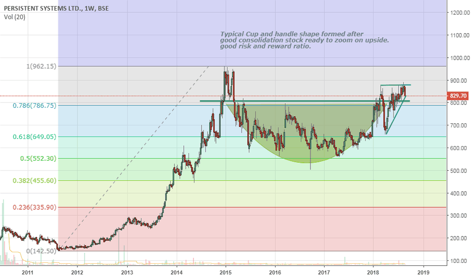 PERSISTENT: Cup and Handle shape will serve you nice tea.