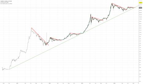 XAUUSD: Exponential trend line