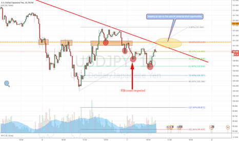 USDJPY: Potential short entry opportunity USD/JPY