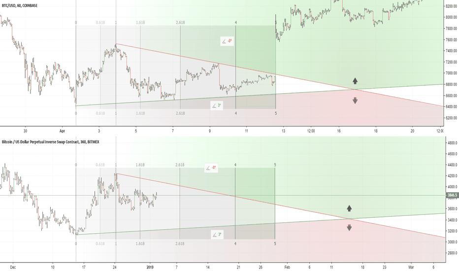 XBTUSD: $BTC fractal