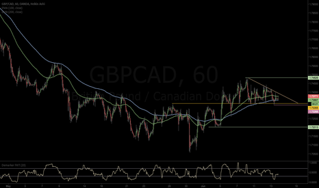 GBPCAD: GBPCAD-Go long after trend line break
