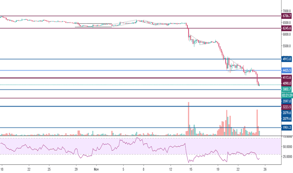BTCUSD: Bitcoin support resistance lines.