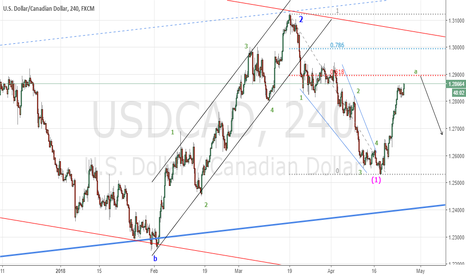 USDCAD: UC  H4 : in the midst of (2)