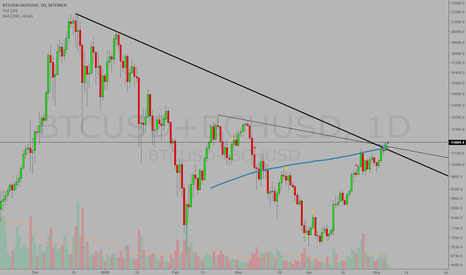 BTCUSD+BCHUSD: SUPER GOLDEN CROSS of BITCOIN and confirmed (cont'd)
