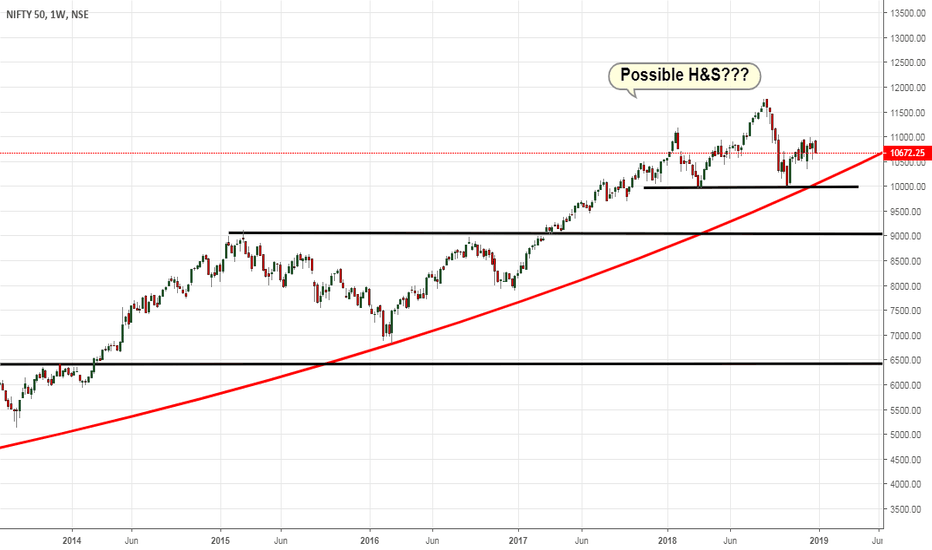 NIFTY: Massive H&S top pattern