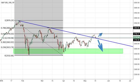 SPX: S&P500 Analysis