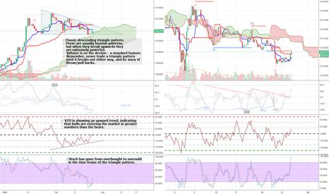 NEOBTC: NEO/BTC - Looking for an upward break on a descending triangle