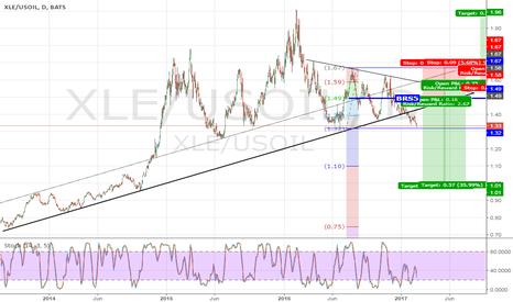 XLE/USOIL: Energy Stocks/Oil