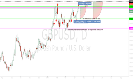 GBPUSD: Are YOU Ready Go SHORT for GBPUSD Next Week?