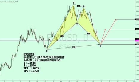 EURUSD: EURUSD欧元兑美元潜在的看涨蝙蝠形态