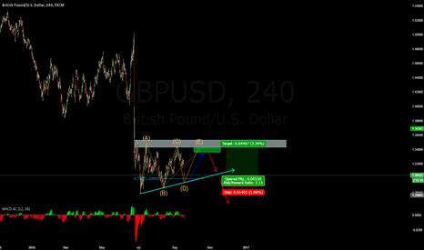 GBPUSD: Change of plans! One of my favorite chart patterns