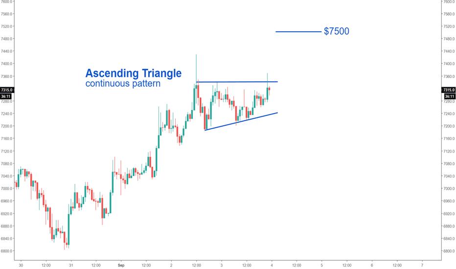 BTCUSD: Bitcoin (Ascending Triangle)