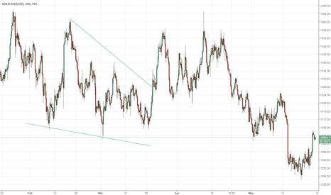 GOLD: Gold Prices back above 1300