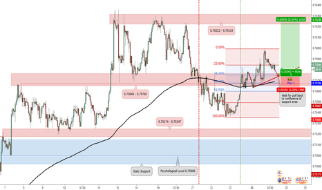 AUDUSD: Potential Long Position for AUD/USD_Trade Plan 2017.06.27
