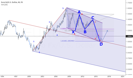 EURUSD: EURUSD WHAT NEXT ?