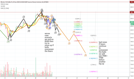 XBTM18: btc 2 possible scenarios both bearish $btc XBMT18