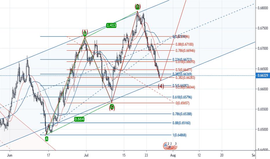 AB=CD — Harmonic Patterns — TradingView