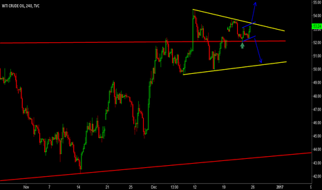 USOIL: keep an eye on this one!