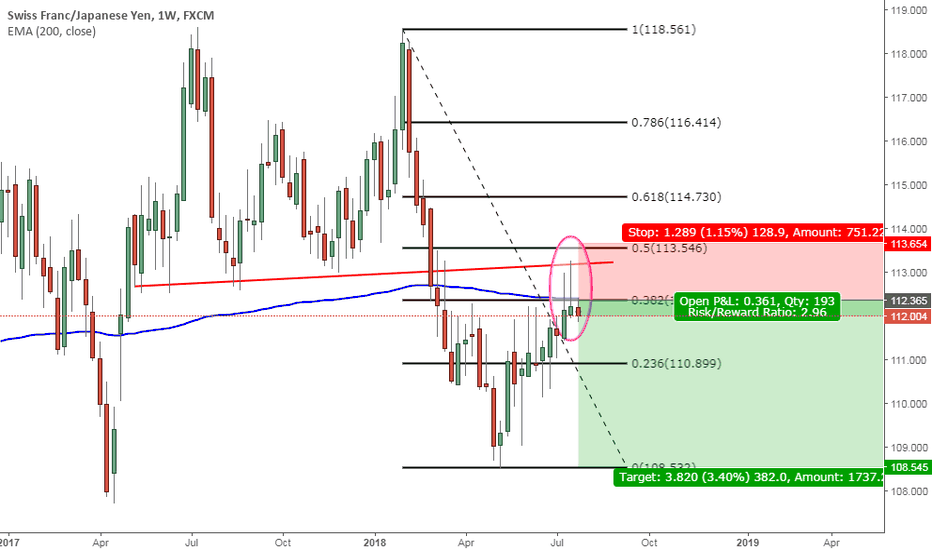 CHFJPY: CHFJPY: WEEKLY ANALYSIS: STRONG SELL