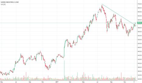 GODREJIND: Godrej Industries breaking out of Trendline resistance