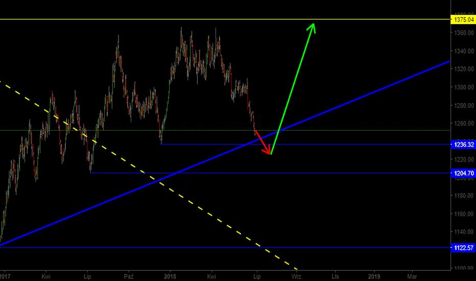 XAUUSD: Obiecujące perspektywy dla złota