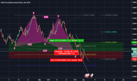 GBPNZD: 2018Jun01 GBPNZD H4 Bullish Butterfly