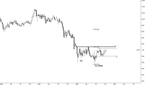 ZARJPY: Lower Low Major Trend Reversal ---LL MTR
