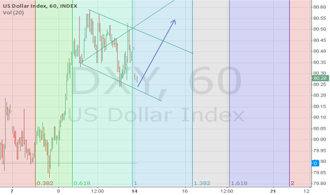 DXY: DXY short term bullish