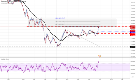 GBPJPY: GBPJPY maybe some resistance entering