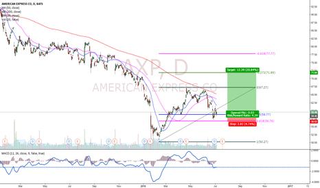 AXP: AmericanExpress Buy Setup!!