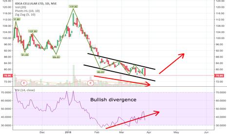 IDEA: bullish divergence