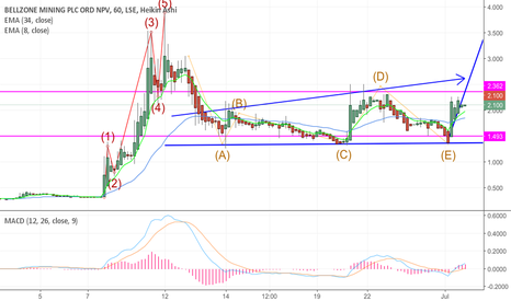 BZM: Looks primed for a big breakout