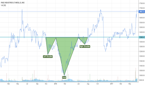 PAGEIND: Inverted HND Page Ind