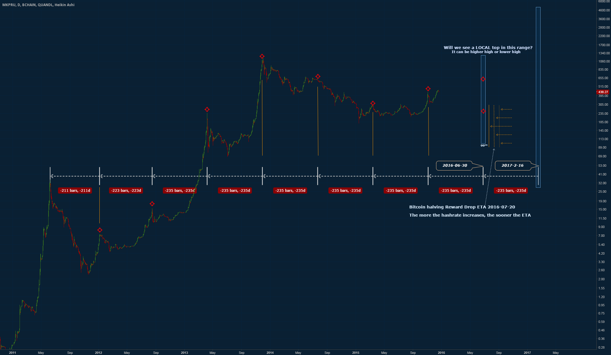 The 235 Day Cycle (somehow) is Still Not Dead