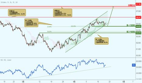 CADJPY: CADJPY 加元兑日元-遇到支撑位,反弹上涨!