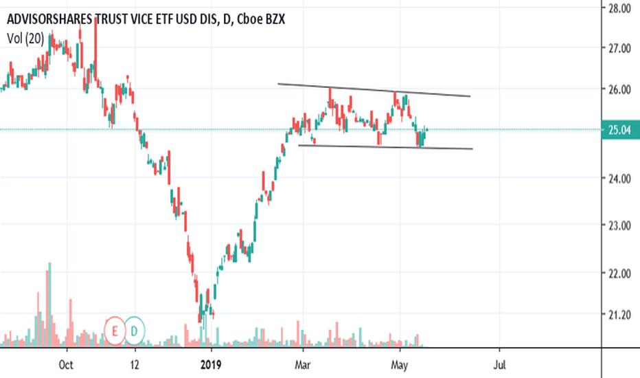 Act Stock Price And Chart Nasdaq Act Tradingview