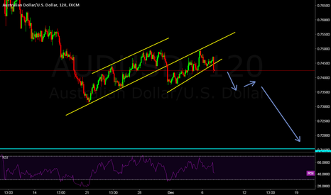 AUDUSD: Audusd Long term Call