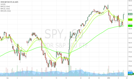 SPY: SPY continues long