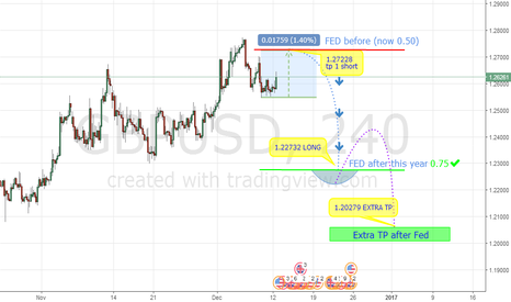 GBPUSD: GBPUSD Fed before and Fed after