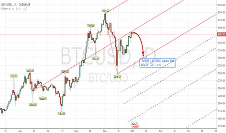 BTCUSD: PITCHFORK - CRYPTO BTCUSD TF D1 Oct 2nd - 8th , 2017