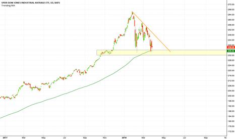 DIA: Factors confluence on $DIA - #stocks #index